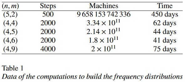 Turing machine table