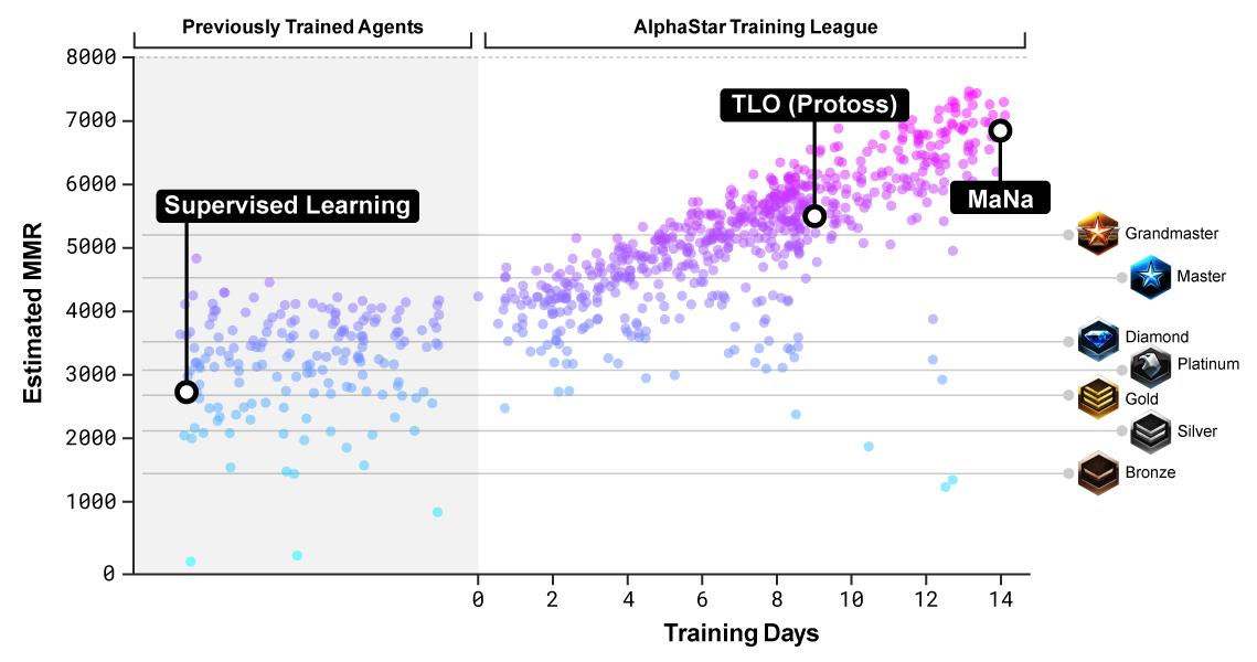 An Overdue Post on AlphaStar, Part 2