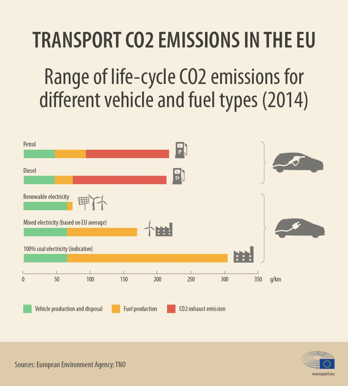Chart of lifetime CO2 emissions