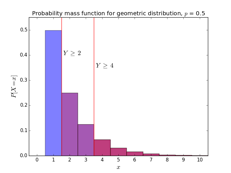 Geometric pmf with decision boundary