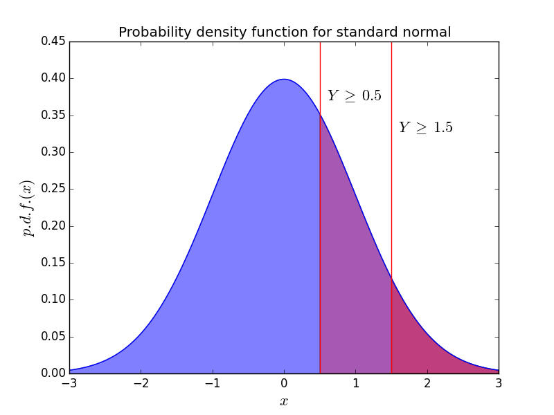 Normal pdf with decision boundary