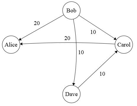 Second payment graph