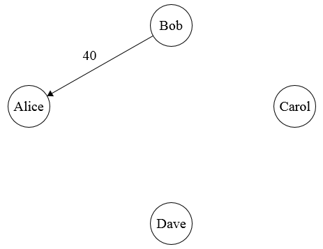 4th payment graph