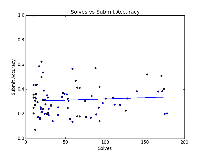 Solves vs acc 10 or more